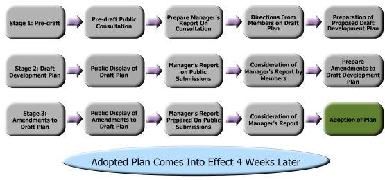 Adoption of Meath County Development Plan 2013 - 2019